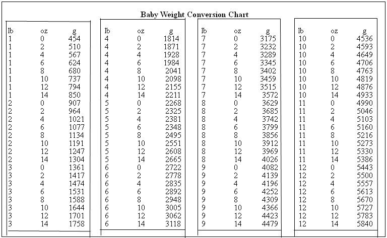 Weight Conversion Chart - More Information On Smart-Soft.Info